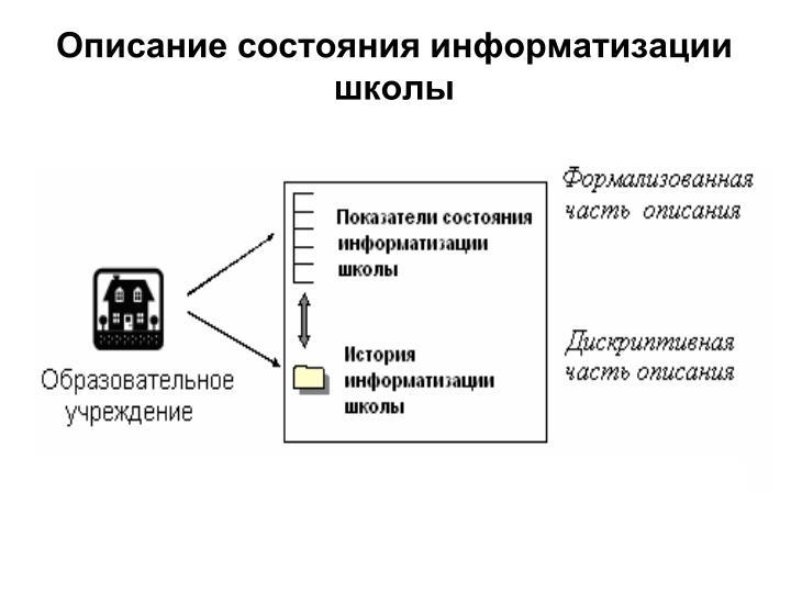 Описание состояния
