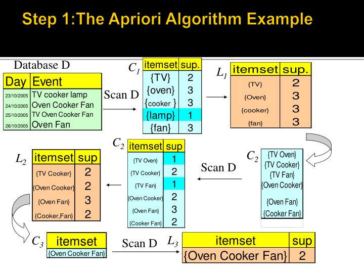 Step 1:The Apriori Algorithm Example