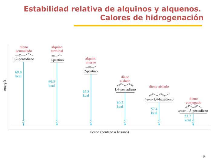 Estabilidad relativa de alquinos y alquenos.