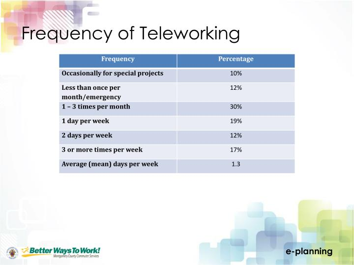 Frequency of Teleworking