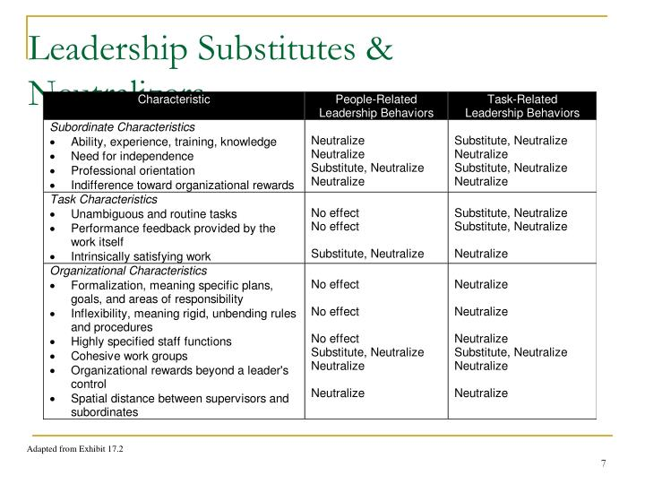 Leadership Substitutes & Neutralizers