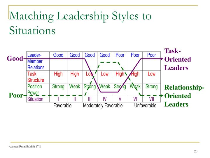 Matching Leadership Styles to Situations