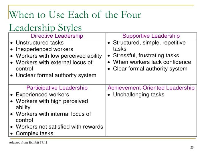 When to Use Each of the Four Leadership Styles