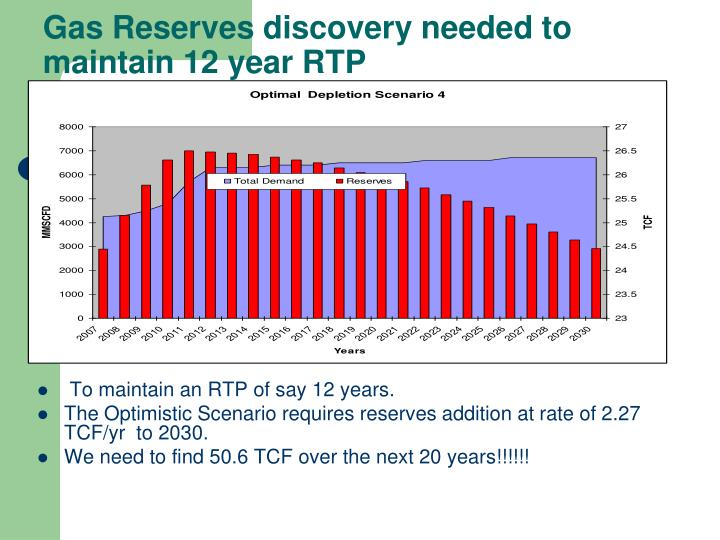Gas Reserves discovery needed to maintain 12 year RTP
