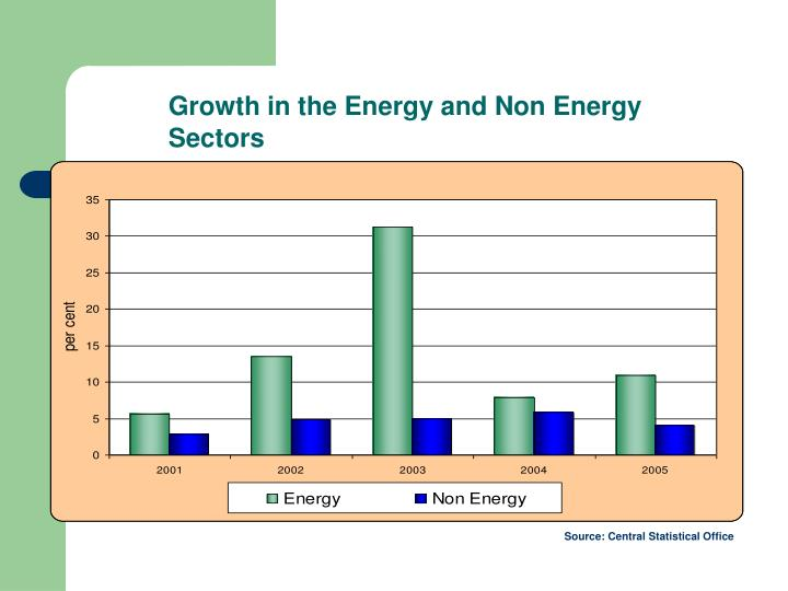 Growth in the Energy and Non Energy Sectors
