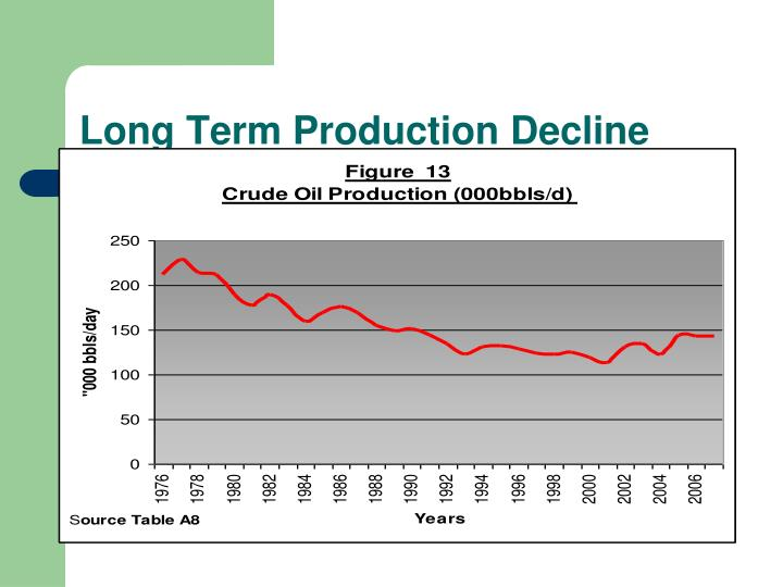 Long Term Production Decline