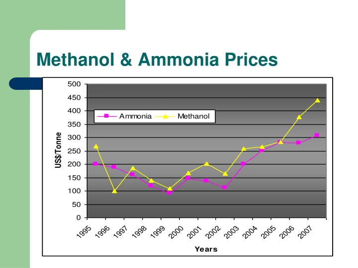 Methanol & Ammonia Prices