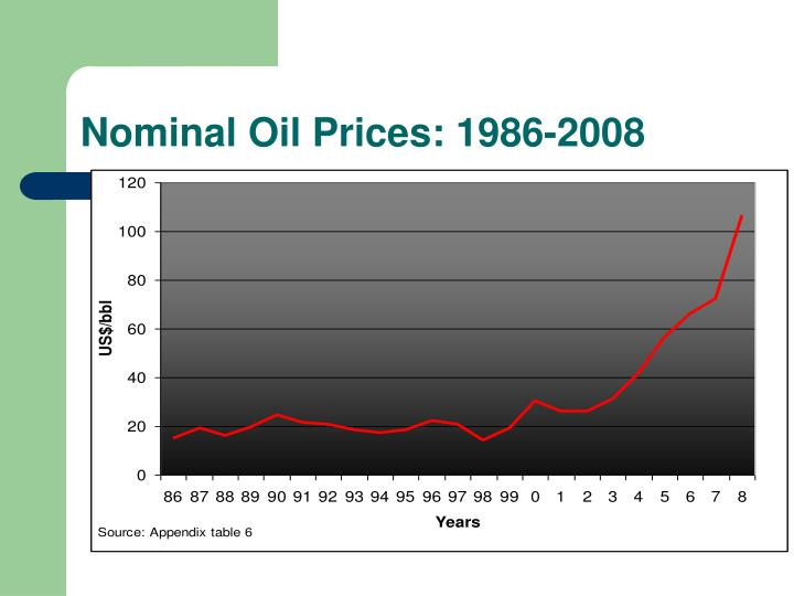 Nominal Oil Prices: 1986-2008