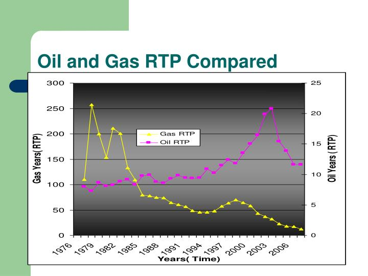 Oil and Gas RTP Compared