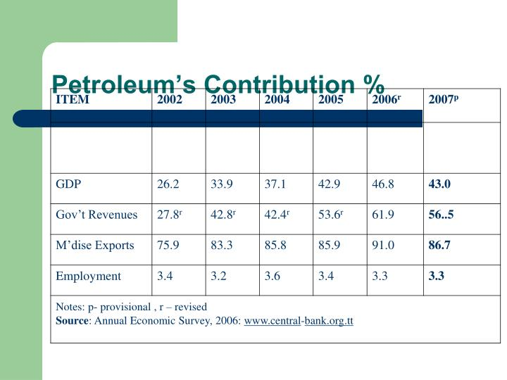 Petroleum's Contribution %
