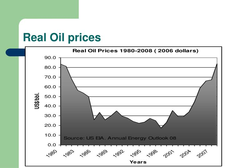 Real Oil prices