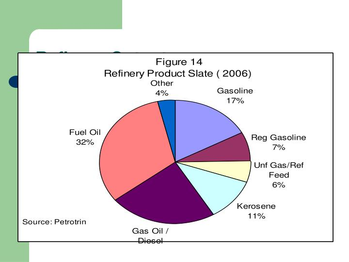 Refinery Output