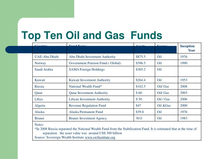 Top Ten Oil and Gas  Funds