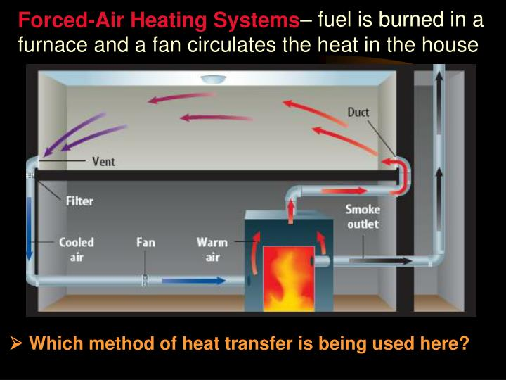 Ppt heat transfer powerpoint presentation id 3040198 for Types of forced air heating systems