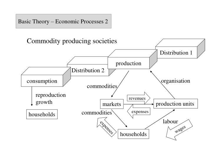 Basic Theory – Economic Processes 2