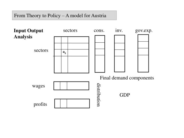 From Theory to Policy – A model for Austria
