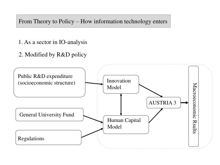 From Theory to Policy – How information technology enters