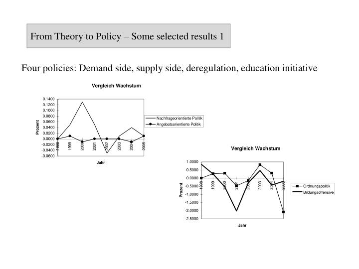 From Theory to Policy – Some selected results 1