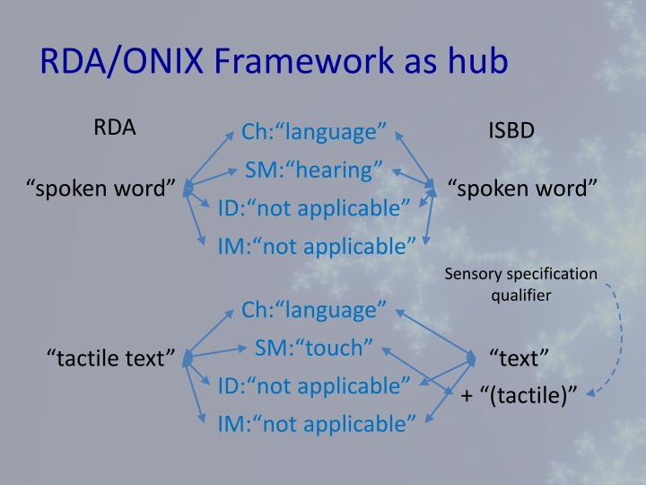 RDA/ONIX Framework as hub