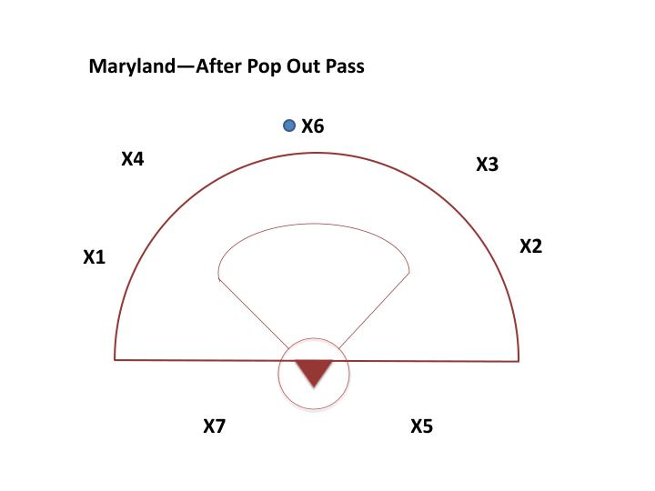 Maryland—After Pop Out Pass