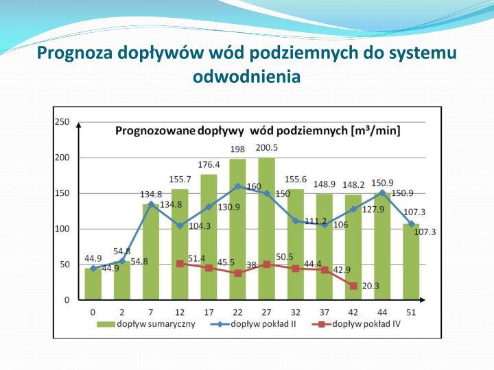 Prognoza dopływów wód podziemnych do systemu odwodnienia