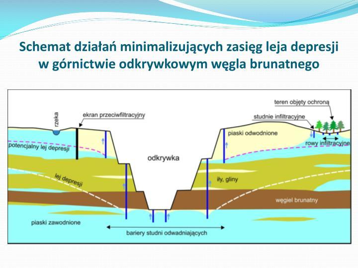 Schemat działań minimalizujących zasięg leja depresji w górnictwie odkrywkowym węgla brunatnego