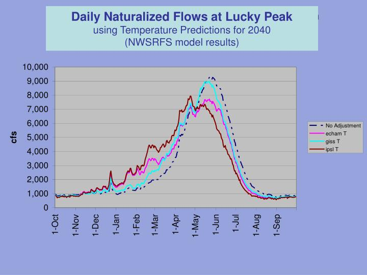 Daily Naturalized Flows at Lucky Peak