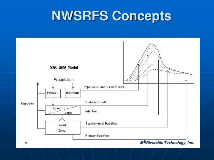 NWSRFS Concepts