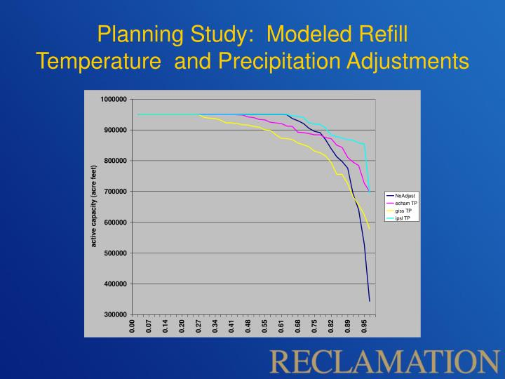 Planning Study:  Modeled Refill