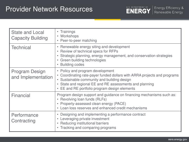 Provider Network Resources