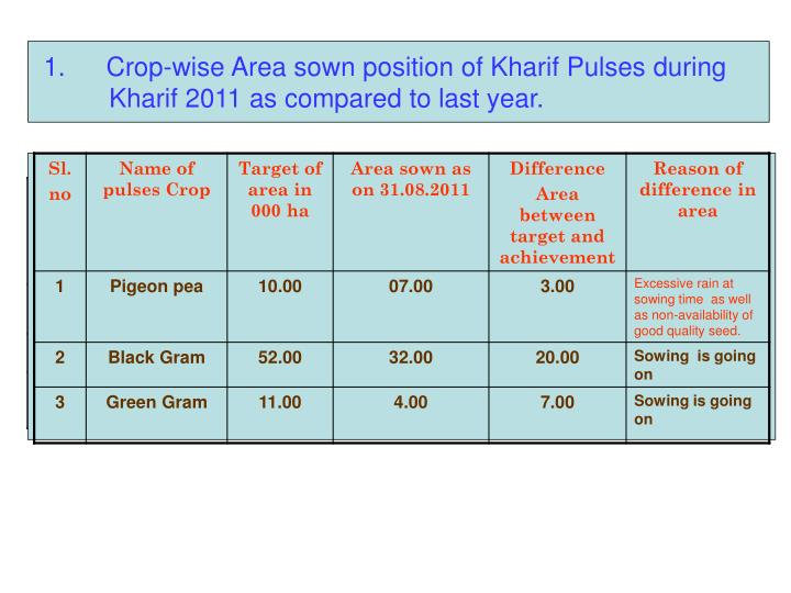 Crop-wise Area sown position of Kharif Pulses during