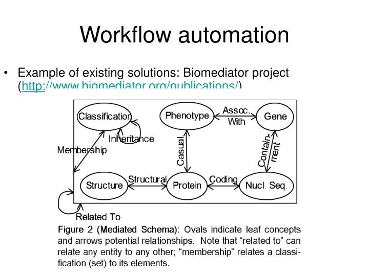 Example of existing solutions: Biomediator project (