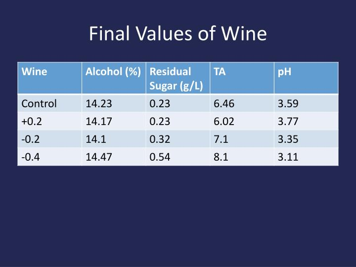 Final Values of Wine