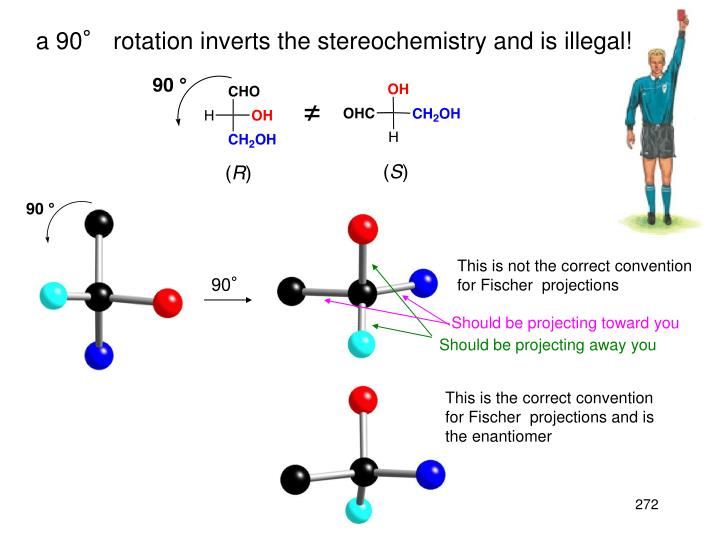 a 90° rotation inverts the stereochemistry and is illegal!