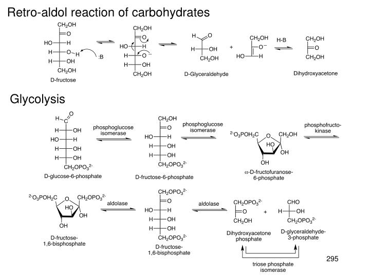 Retro-aldol reaction of carbohydrates