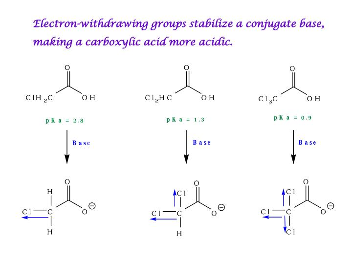 Electron-withdrawing groups stabilize a conjugate base,