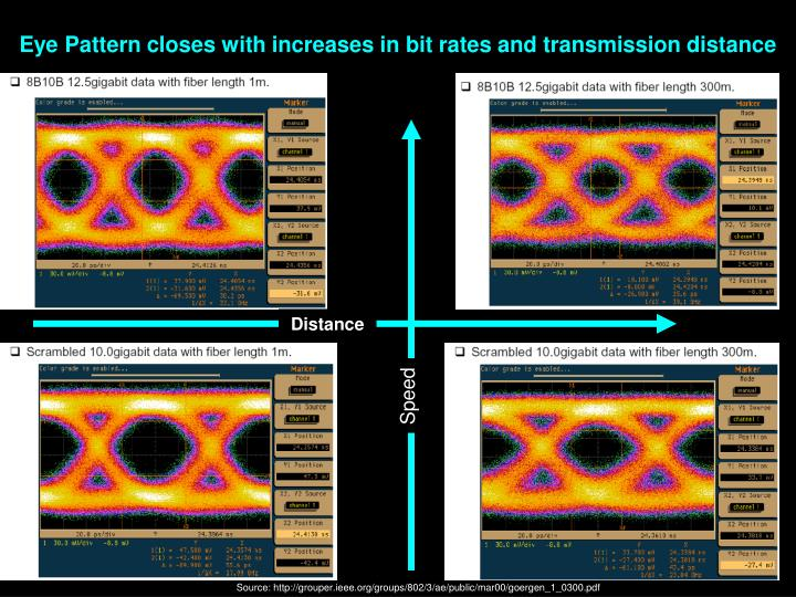 Eye Pattern closes with increases in bit rates and transmission distance