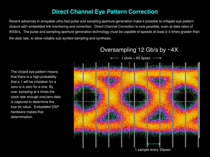 Direct Channel Eye Pattern Correction