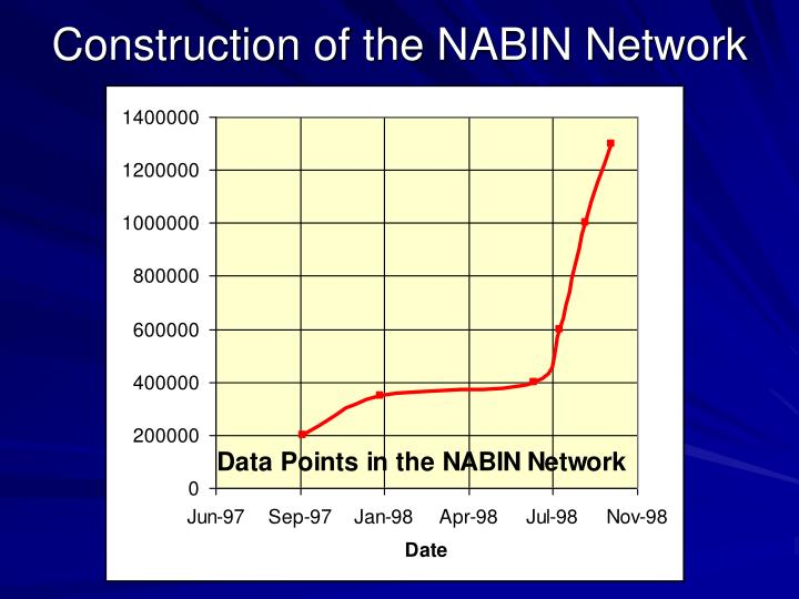 Construction of the NABIN Network