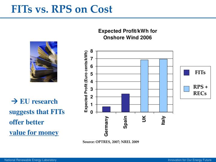 FITs vs. RPS on Cost