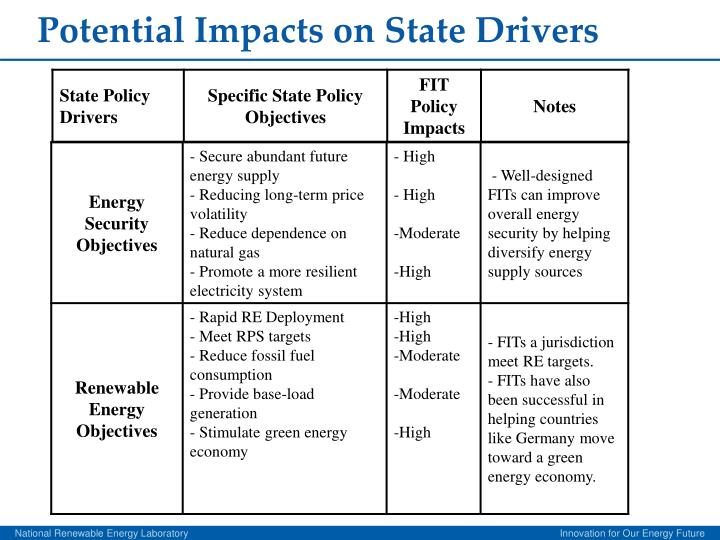 Potential Impacts on State Drivers