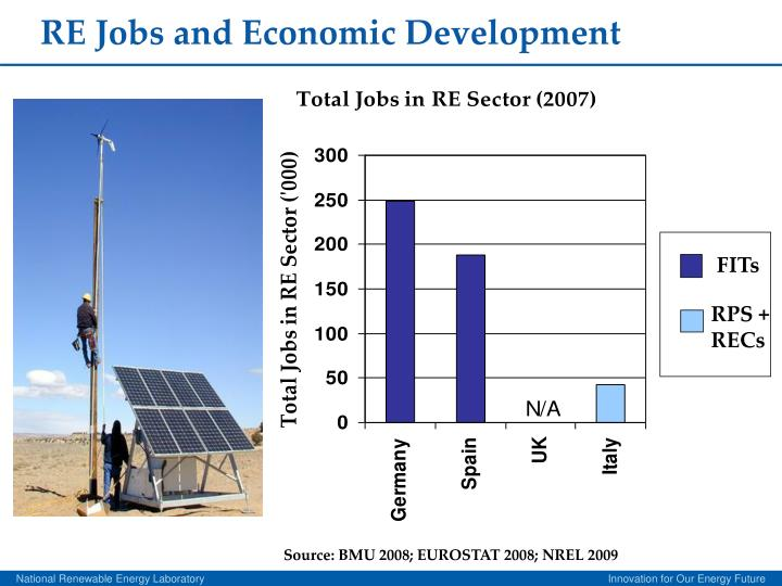 RE Jobs and Economic Development