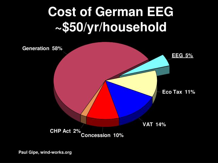 Cost of German EEG