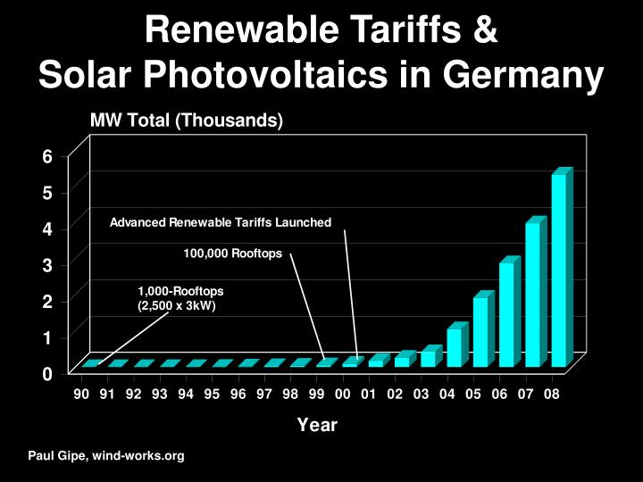 Renewable Tariffs &