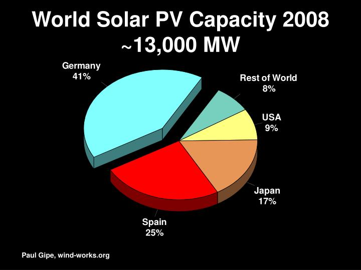 World Solar PV Capacity 2008