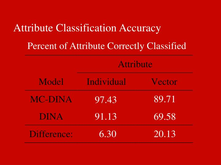 Attribute Classification Accuracy