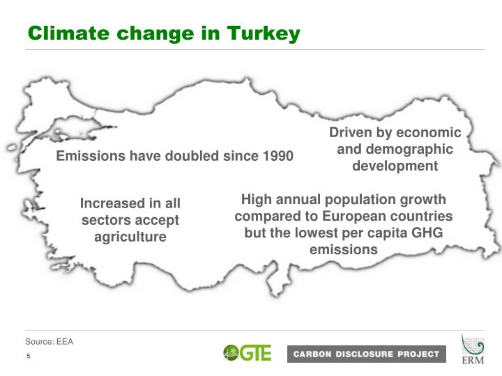 Climate change in Turkey