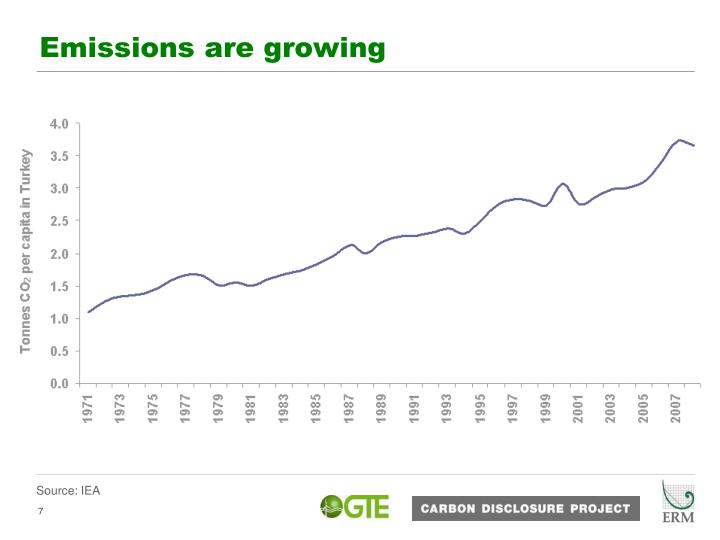 Emissions are growing