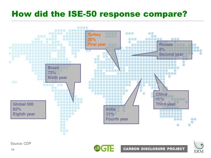 How did the ISE-50 response compare?