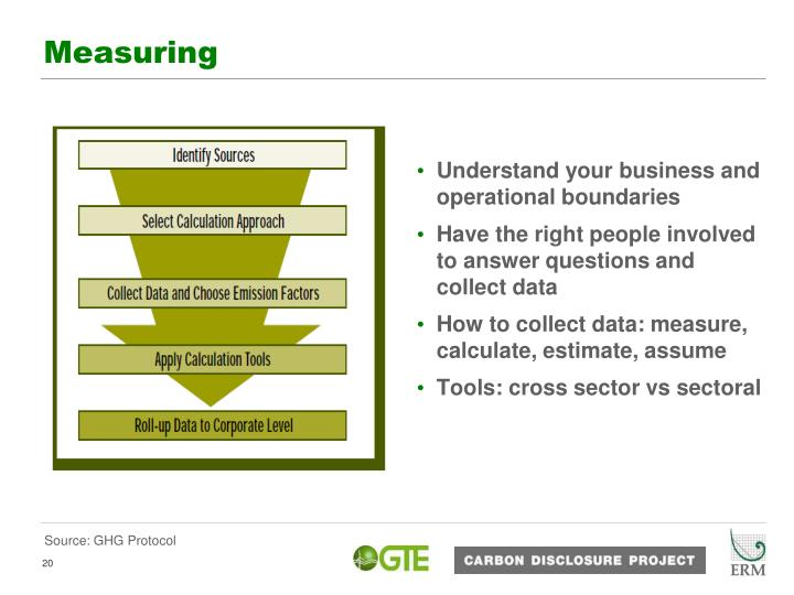 Understand your business and operational boundaries